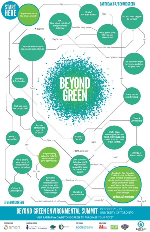 Beyond Green Environmental Youth Summit